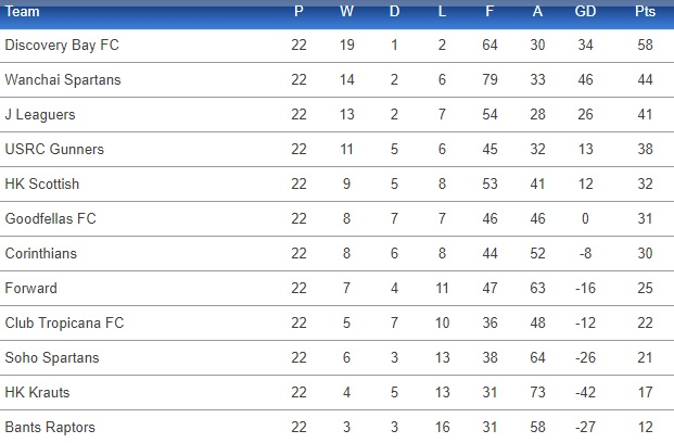 Legal League Table